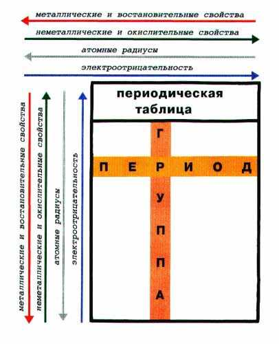 uchebnik-po-himii-bez-tablitsa-mendeleeva